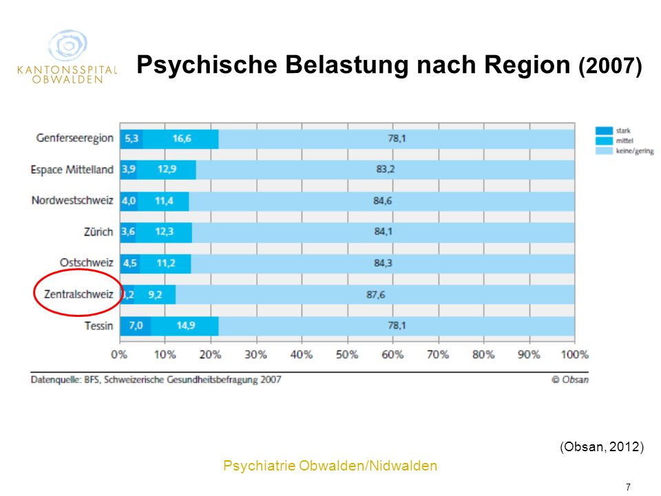 Psychische Belastung nach Region (2007)