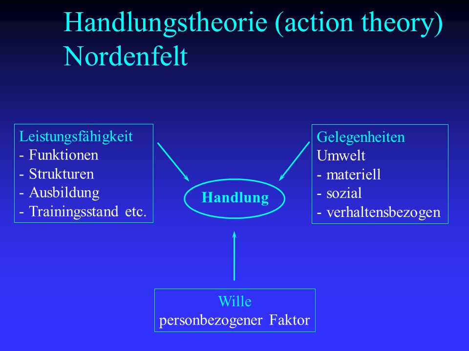 Handlungstheorie (action theory) Nordenfelt