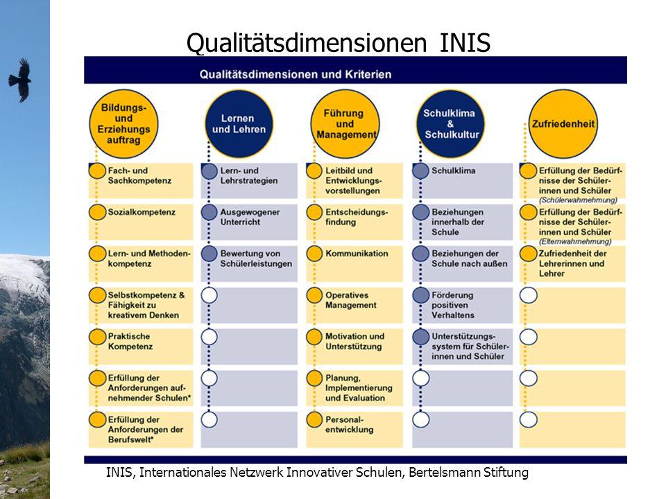 Qualitätsdimensionen INIS