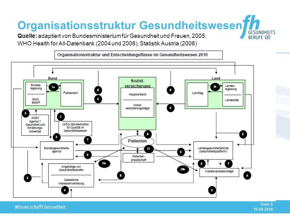 Organisationsstruktur Gesundheitswesen Quelle: adaptiert von Bundesministerium für Gesundheit und Frauen, 2005; WHO Health for All-Datenbank (2004 und 2006), Statistik Austria (2006)
