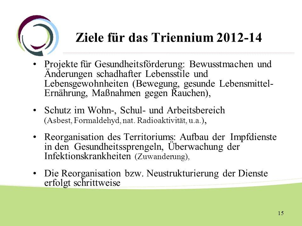 Ziele für das Triennium 2012-14