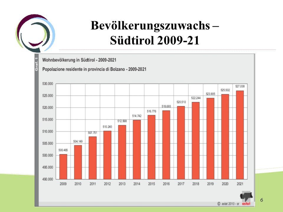 Bevölkerungszuwachs – Südtirol 2009-21