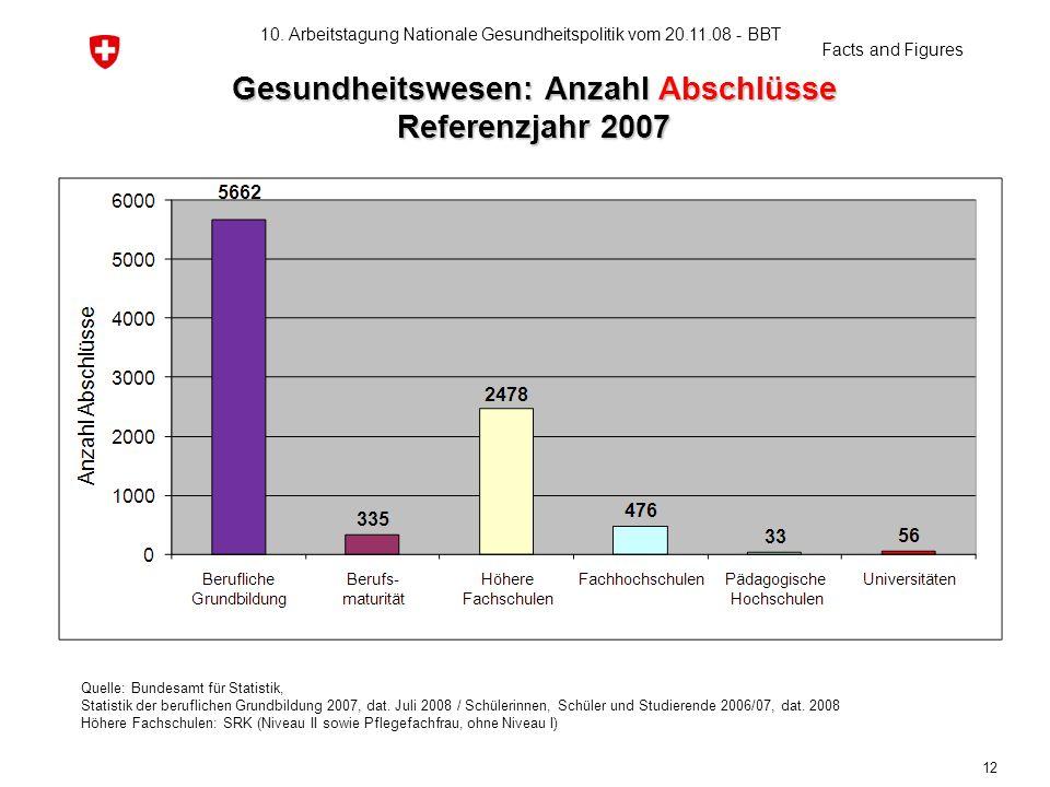 Gesundheitswesen: Anzahl Abschlüsse Referenzjahr 2007
