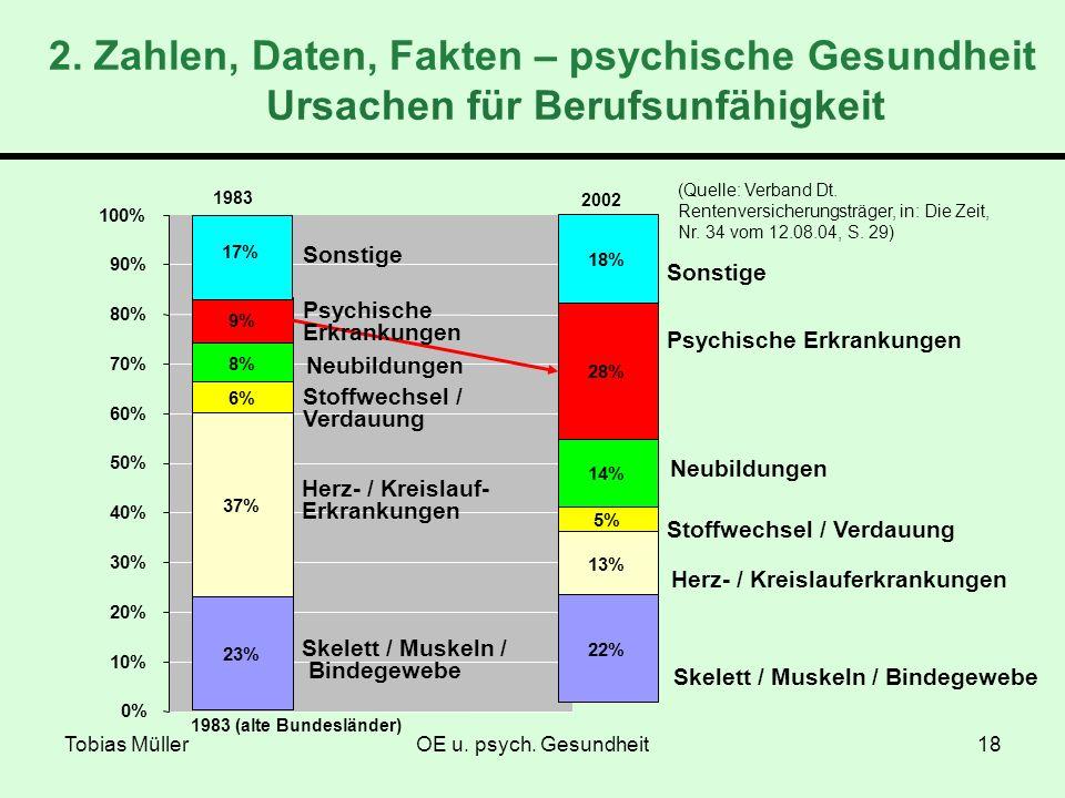 2. Zahlen, Daten, Fakten – psychische Gesundheit Ursachen für Berufsunfähigkeit