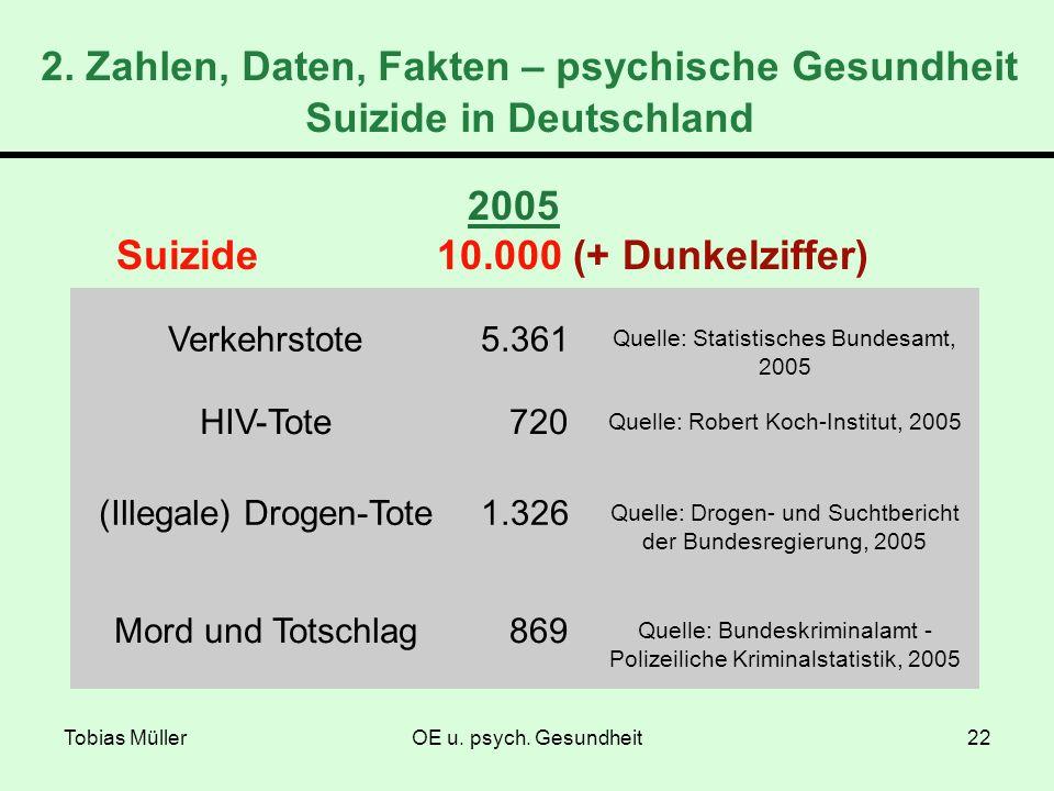 Suizide 10.000 (+ Dunkelziffer)