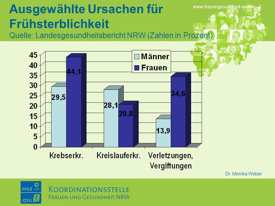 Ausgewählte Ursachen für Frühsterblichkeit Quelle: Landesgesundheitsbericht NRW (Zahlen in Prozent)