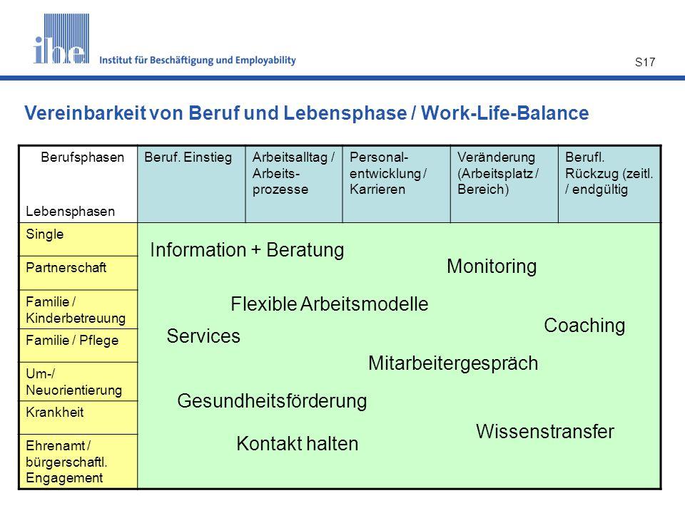 Vereinbarkeit von Beruf und Lebensphase / Work-Life-Balance