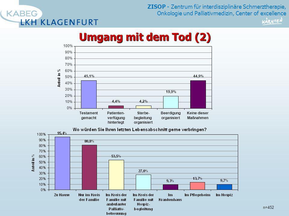 Umgang mit dem Tod (2) n=452 100% 90% 80% 70% 60% Anteil in % 50%