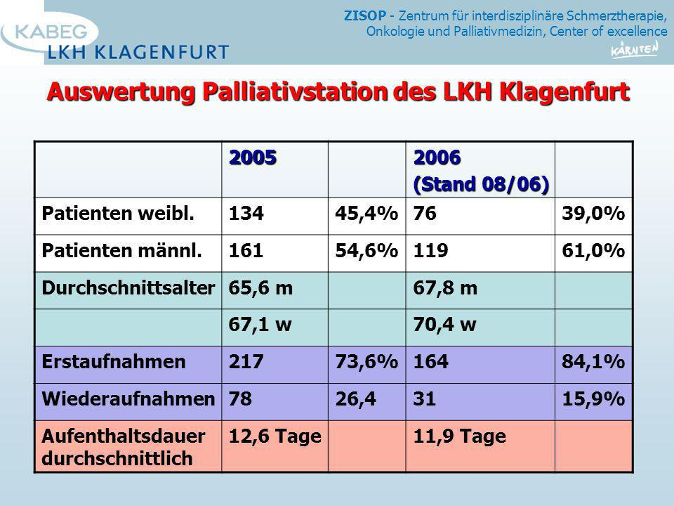 Auswertung Palliativstation des LKH Klagenfurt