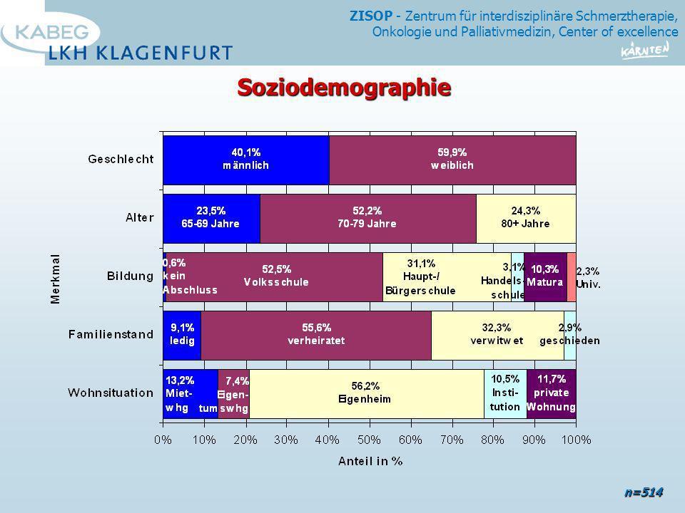 Soziodemographie n=514