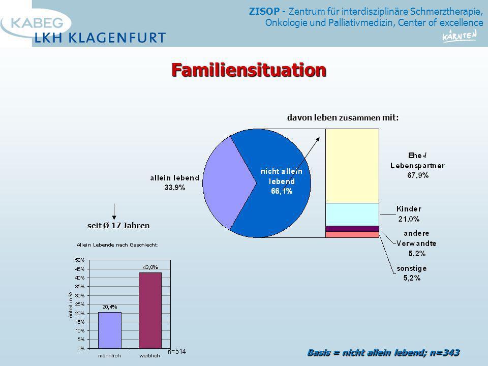 Familiensituation Basis = nicht allein lebend; n=343