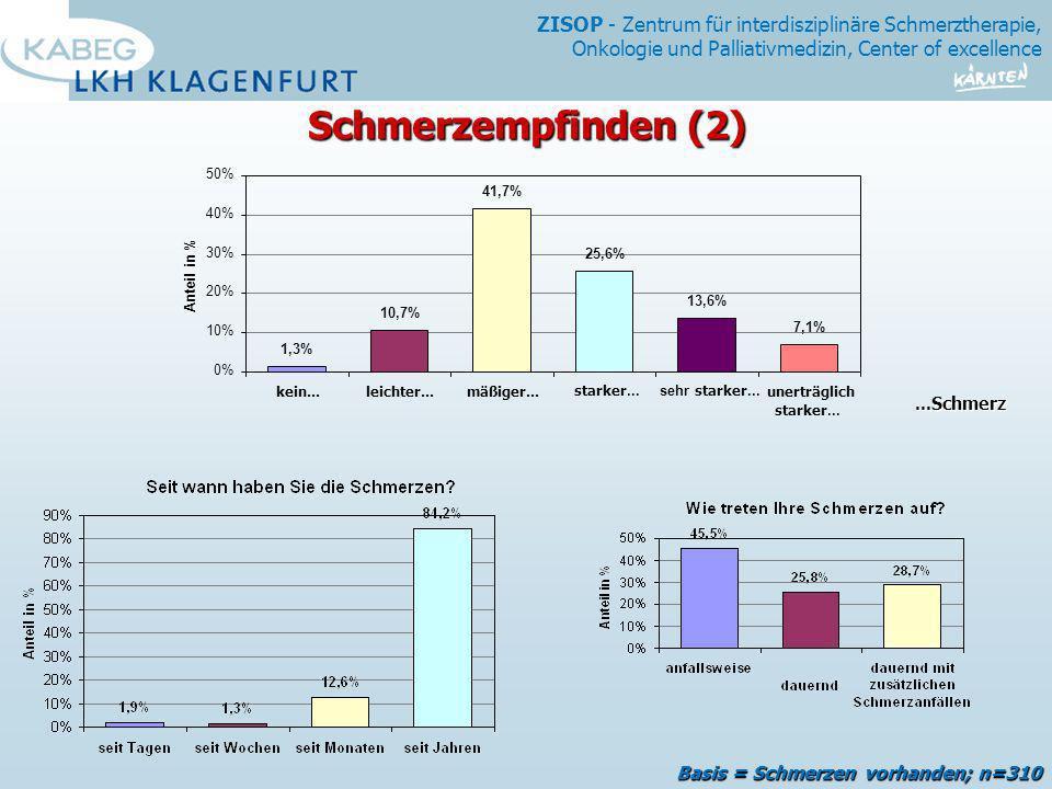 Schmerzempfinden (2) Basis = Schmerzen vorhanden; n=310 ...Schmerz 50%