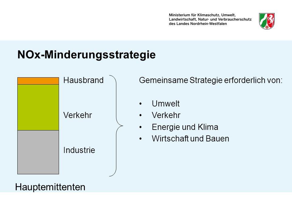 NOx-Minderungsstrategie