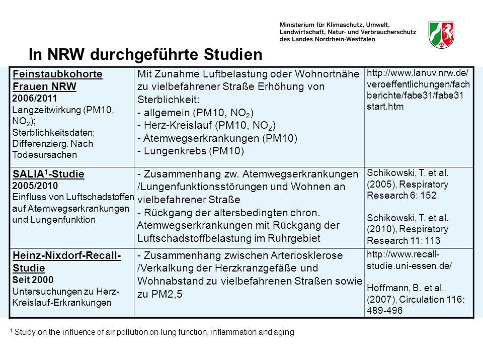In NRW durchgeführte Studien