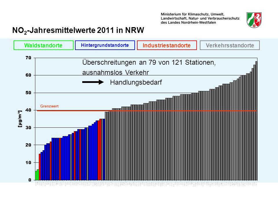 NO2-Jahresmittelwerte 2011 in NRW