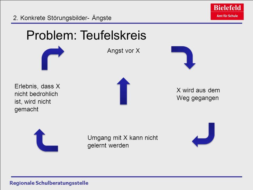 Problem: Teufelskreis
