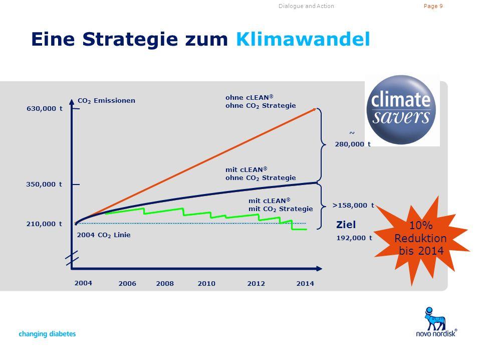 Eine Strategie zum Klimawandel