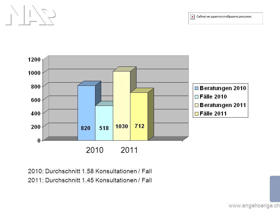 2010 2011 2010: Durchschnitt 1.58 Konsultationen / Fall
