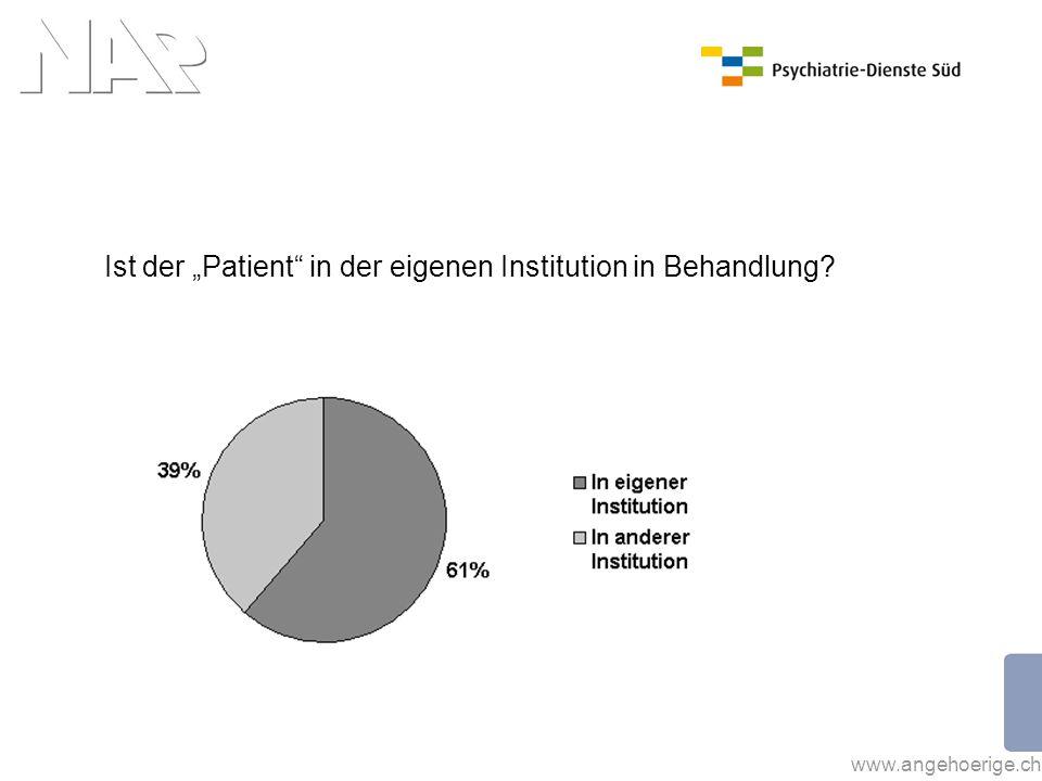 """Ist der """"Patient in der eigenen Institution in Behandlung"""
