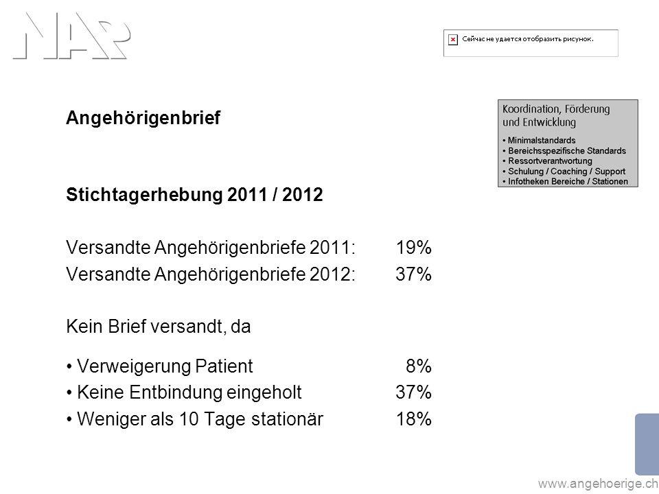 Versandte Angehörigenbriefe 2011: 19%