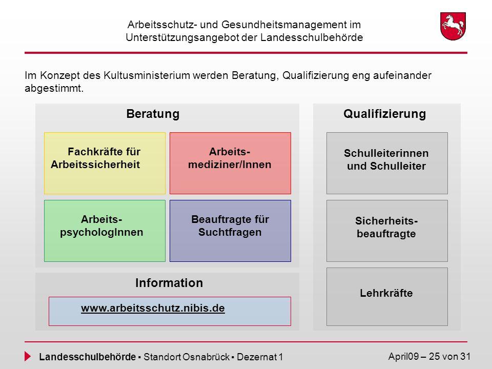 Qualifizierung Information