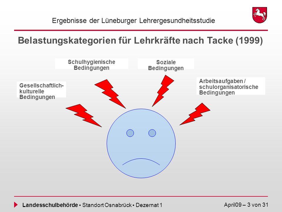 Belastungskategorien für Lehrkräfte nach Tacke (1999)