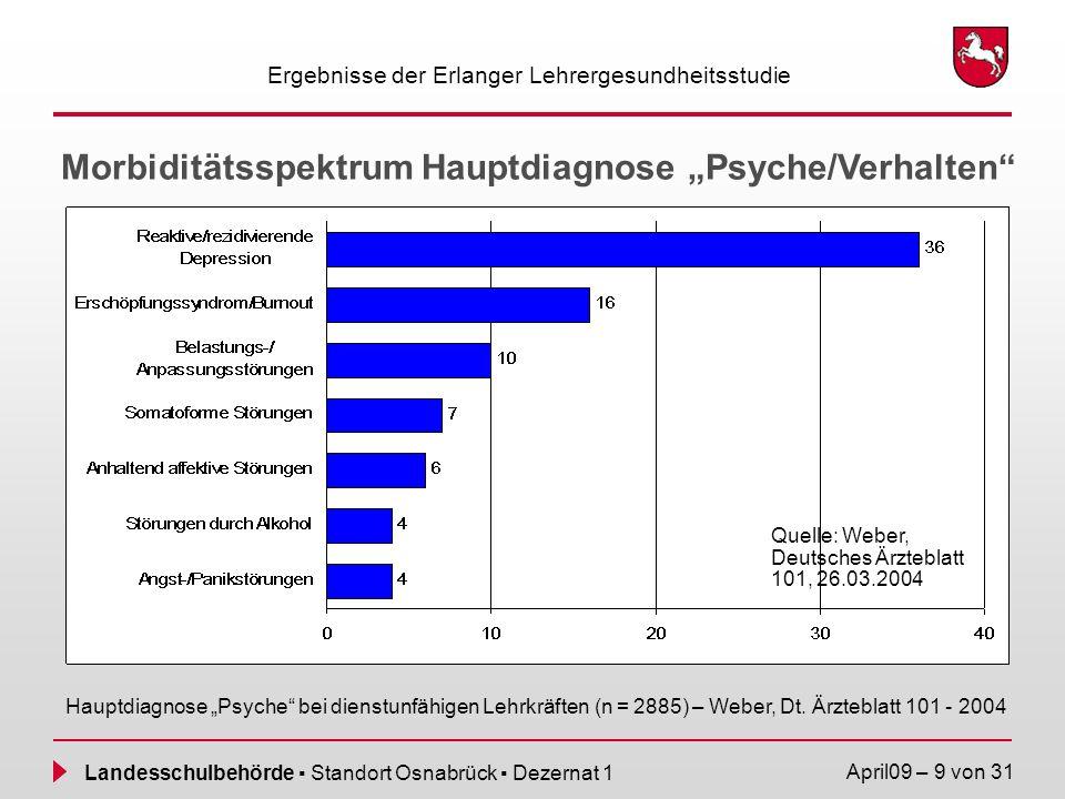 "Morbiditätsspektrum Hauptdiagnose ""Psyche/Verhalten"