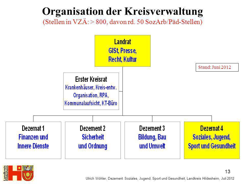 Organisation der Kreisverwaltung (Stellen in VZÄ: > 800, davon rd