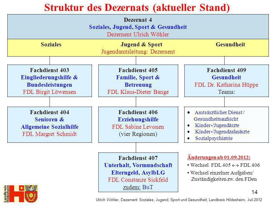 Struktur des Dezernats (aktueller Stand)