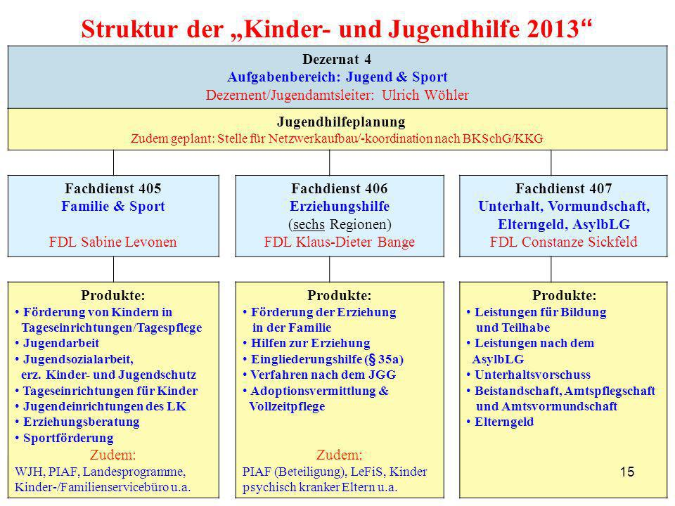 "Struktur der ""Kinder- und Jugendhilfe 2013"