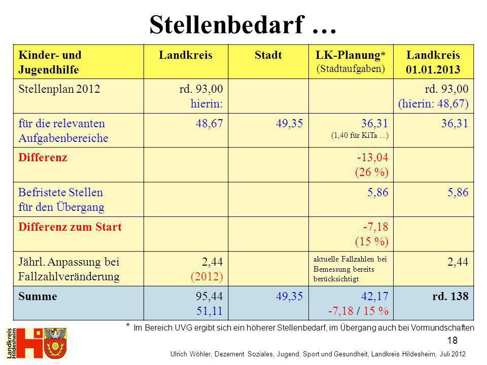 Stellenbedarf … Kinder- und Jugendhilfe Landkreis Stadt LK-Planung*
