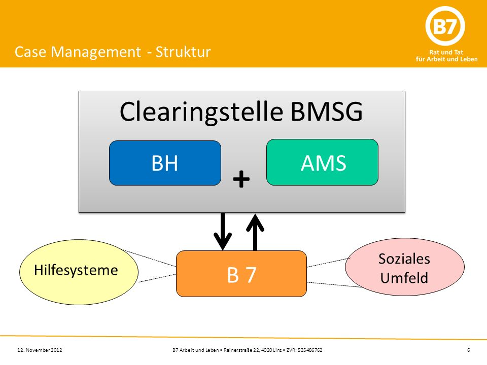 Case Management - Struktur