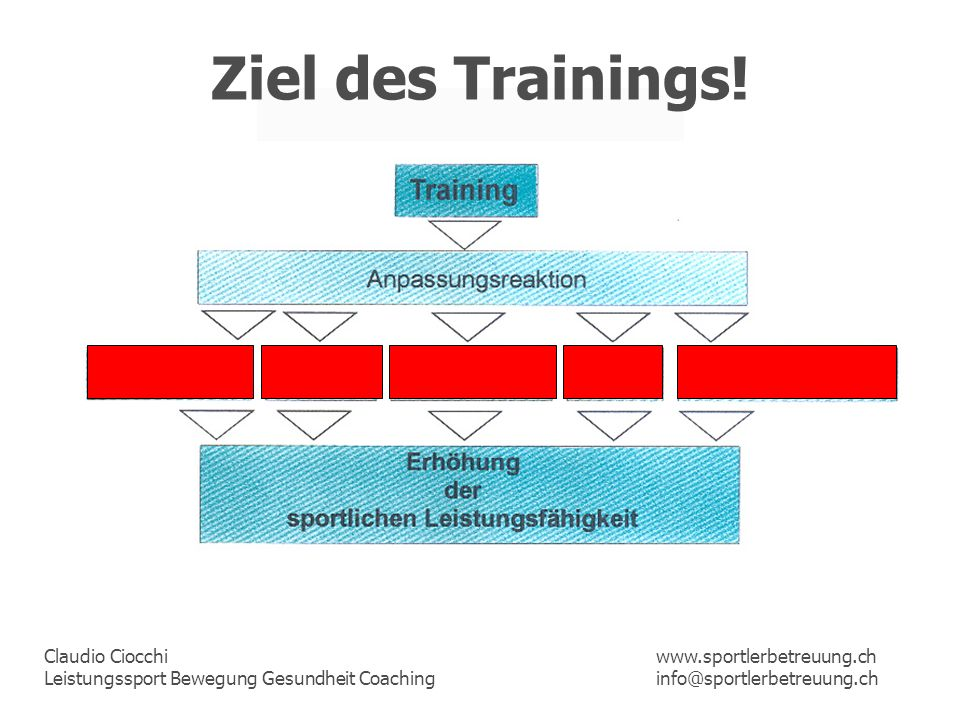 Ziel des Trainings! www.sportlerbetreuung.ch info@sportlerbetreuung.ch