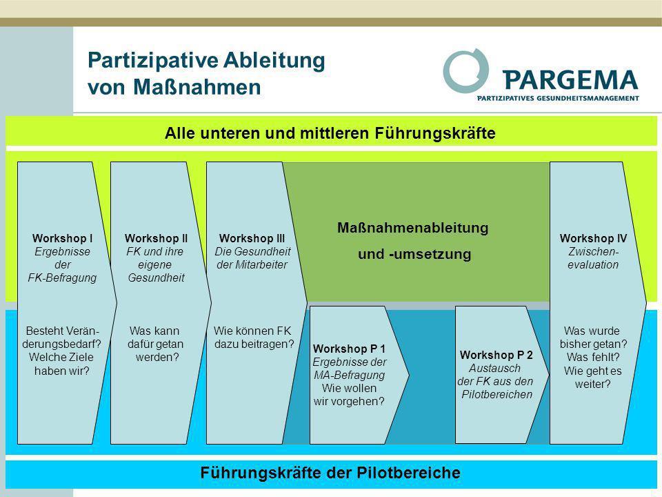 Partizipative Ableitung von Maßnahmen