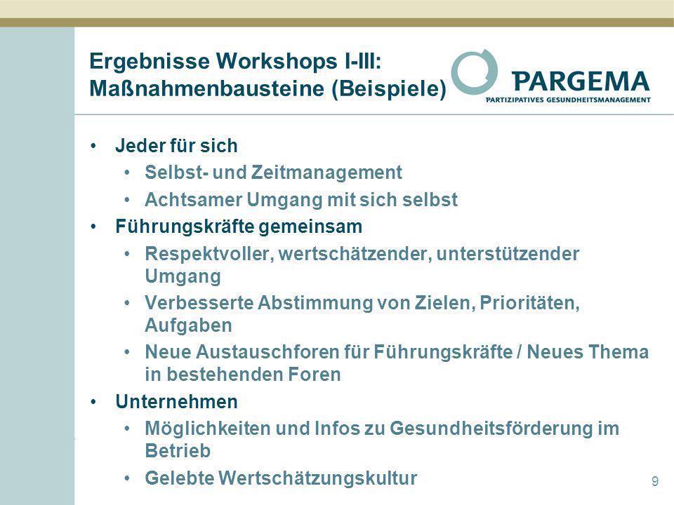 Ergebnisse Workshops I-III: Maßnahmenbausteine (Beispiele)