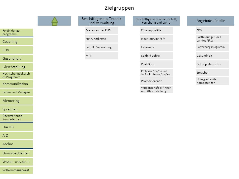 Zielgruppen Beschäftigte aus Technik Angebote für alle und Verwaltung