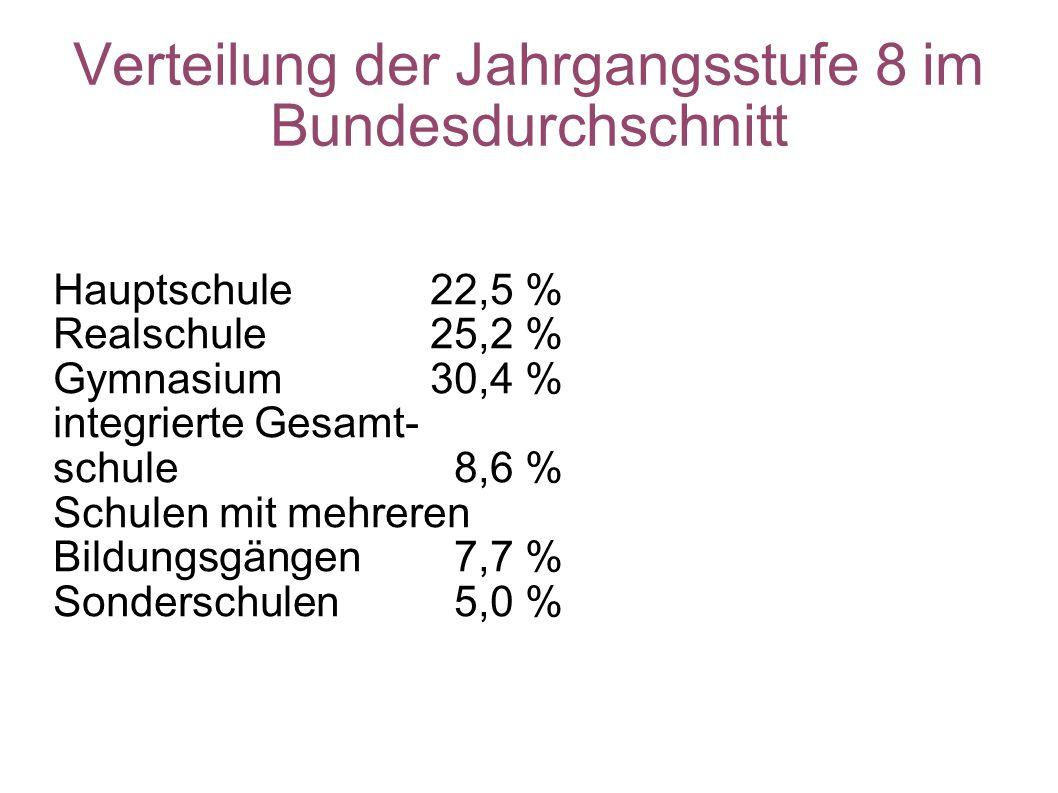 Verteilung der Jahrgangsstufe 8 im Bundesdurchschnitt