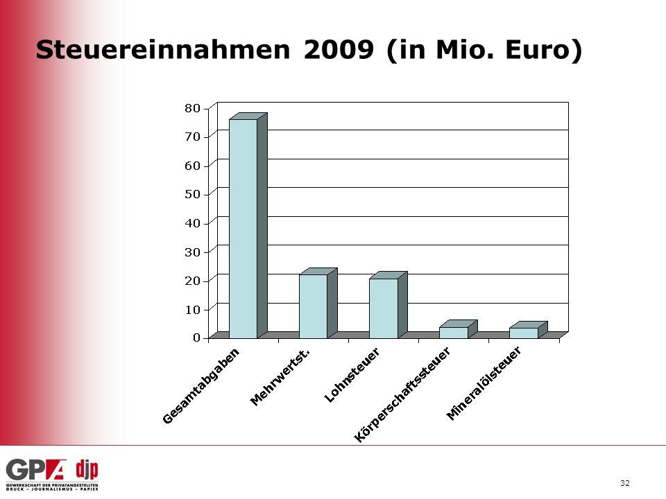 Steuereinnahmen 2009 (in Mio. Euro)