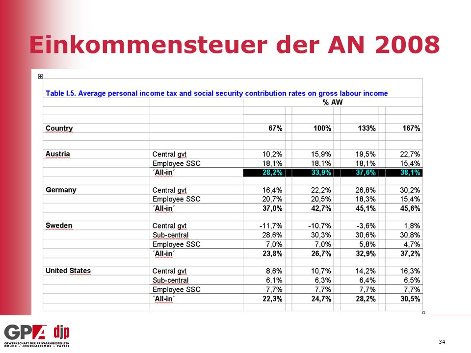 Einkommensteuer der AN 2008