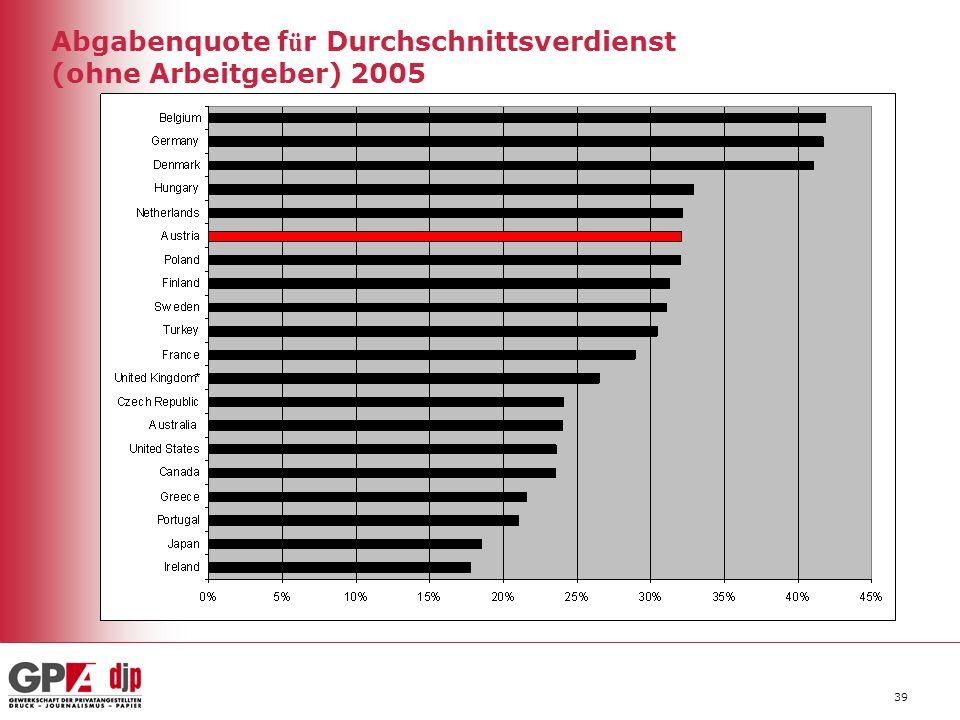 Abgabenquote für Durchschnittsverdienst (ohne Arbeitgeber) 2005