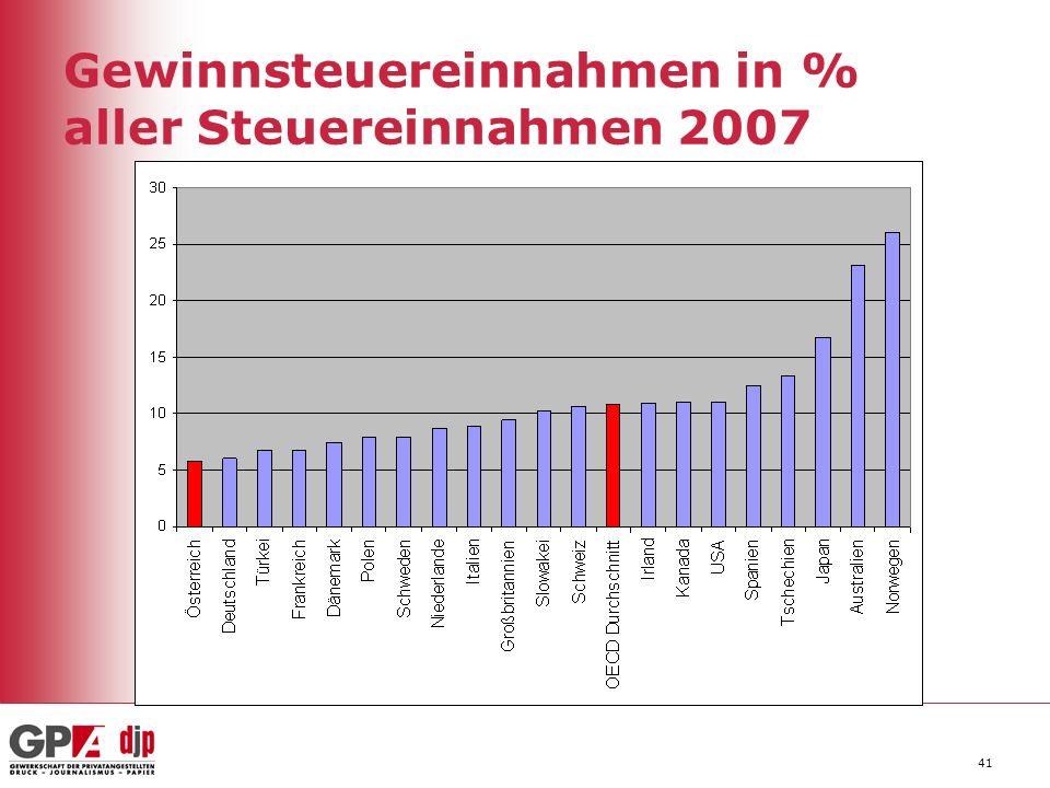 Gewinnsteuereinnahmen in % aller Steuereinnahmen 2007