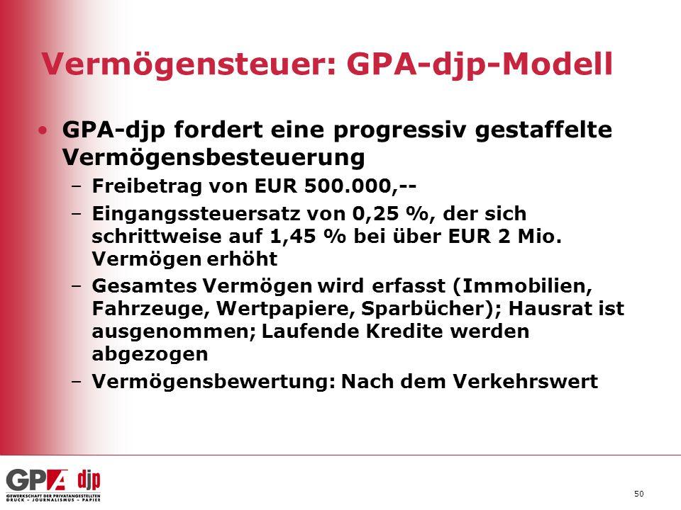 Vermögensteuer: GPA-djp-Modell