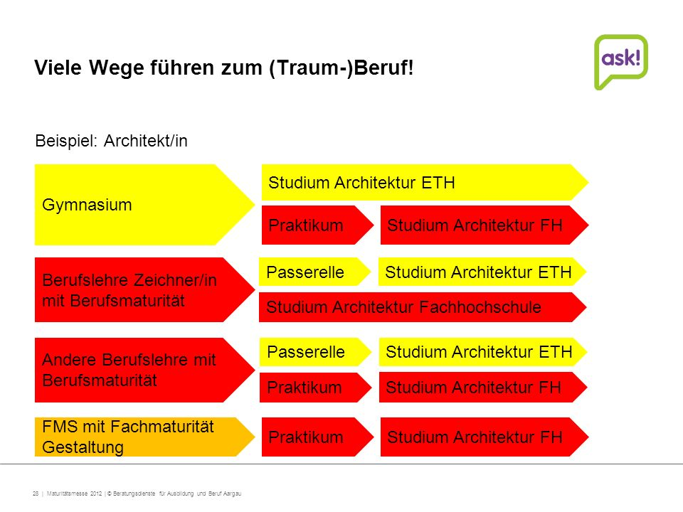 Herzlich willkommen berufs studien und for Fh studium architektur