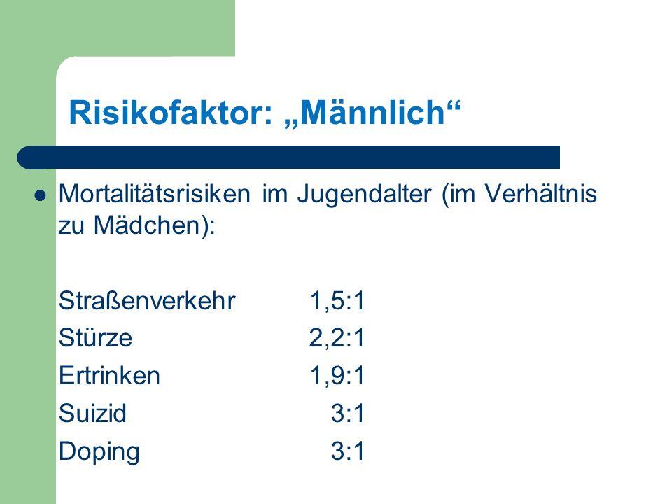 """Risikofaktor: """"Männlich"""