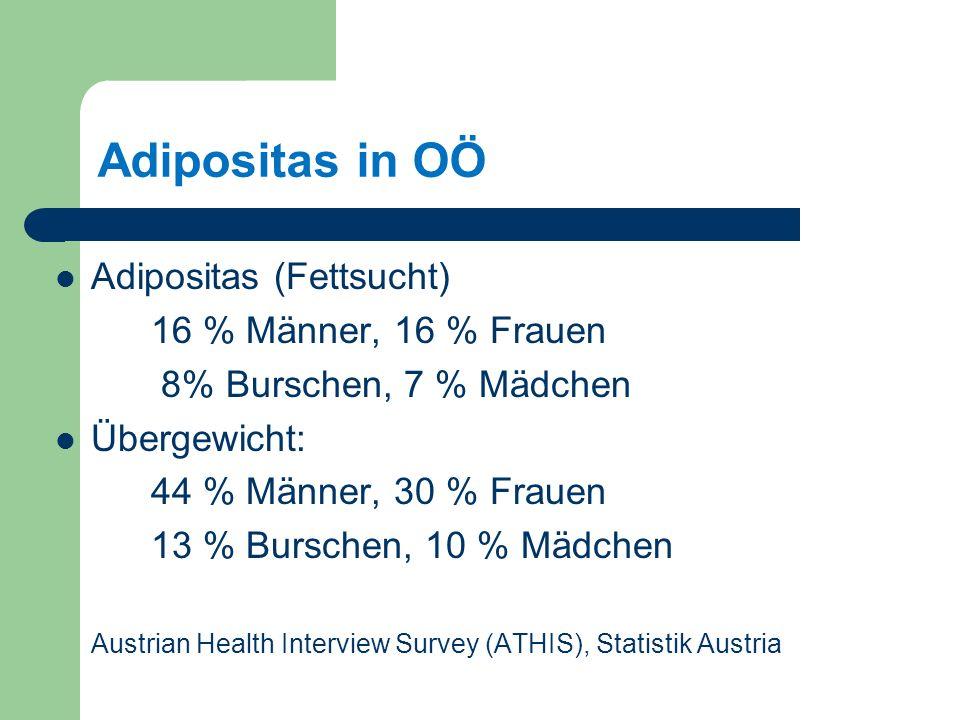 Adipositas in OÖ Adipositas (Fettsucht) 16 % Männer, 16 % Frauen