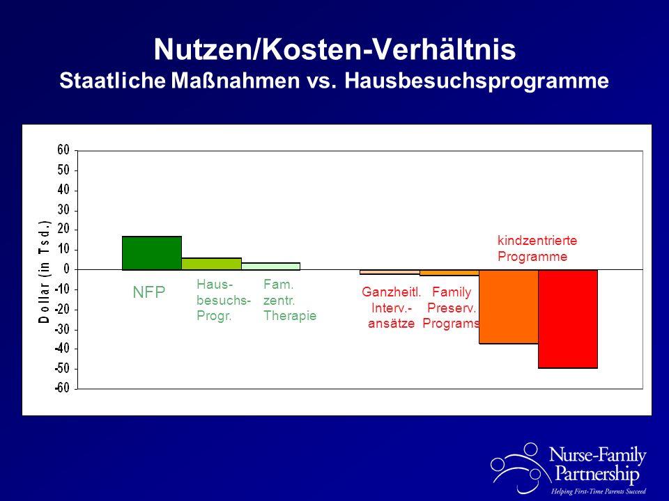 Nutzen/Kosten-Verhältnis Staatliche Maßnahmen vs. Hausbesuchsprogramme