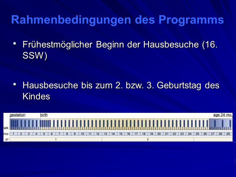 Rahmenbedingungen des Programms