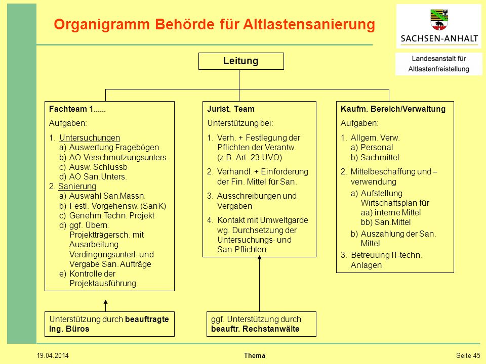Organigramm Behörde für Altlastensanierung