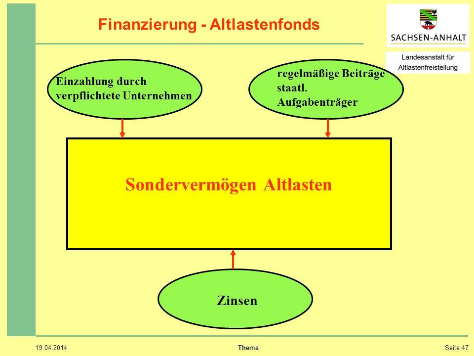 Finanzierung - Altlastenfonds Sondervermögen Altlasten