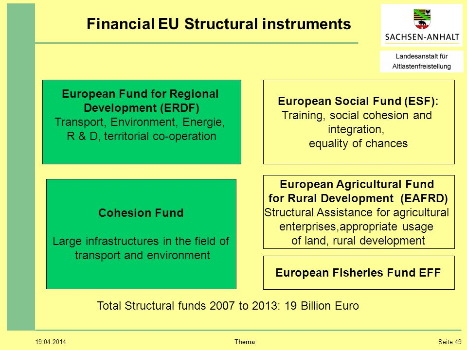 Financial EU Structural instruments
